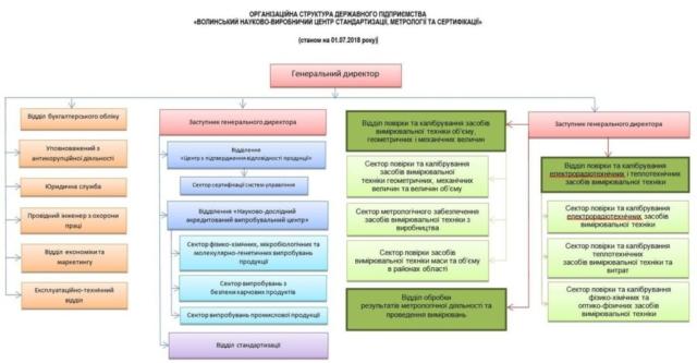 Керівництво і структура