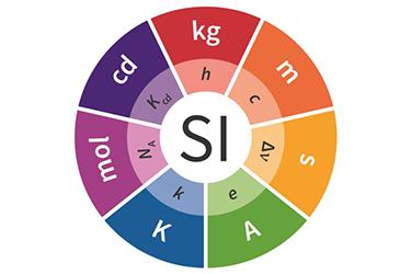 20 травня набирають чинності одні з найбільш значних змін Міжнародної системи одиниць (SI)